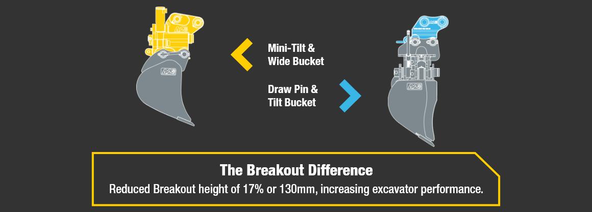 Mini-Tilt vs Tilt Bucket v2